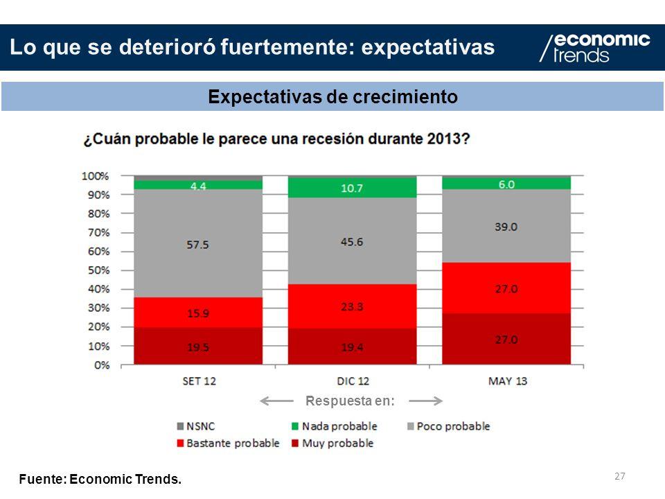 27 Expectativas de crecimiento Fuente: Economic Trends. Lo que se deterioró fuertemente: expectativas Respuesta en:
