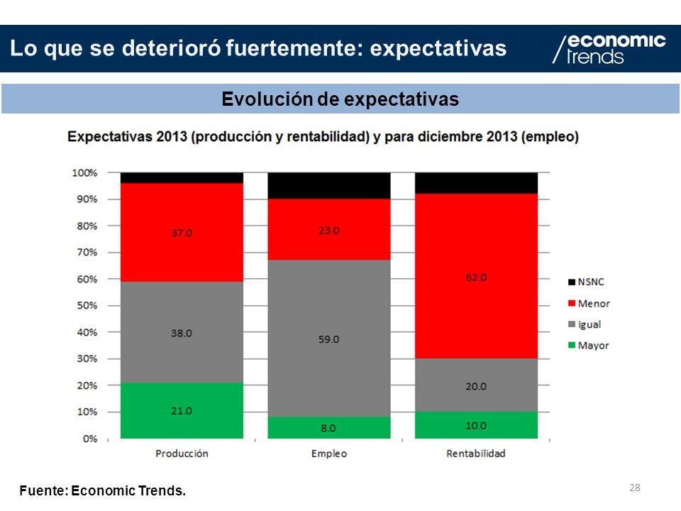 28 Evolución de expectativas Fuente: Economic Trends. Lo que se deterioró fuertemente: expectativas