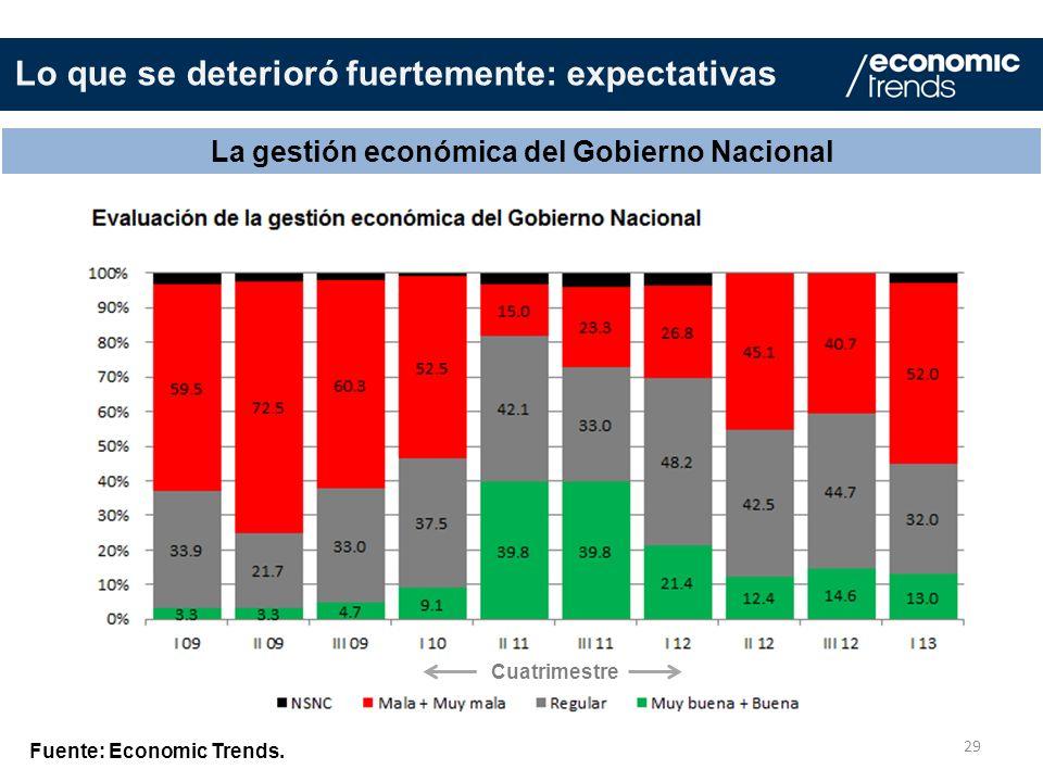 29 La gestión económica del Gobierno Nacional Fuente: Economic Trends. Lo que se deterioró fuertemente: expectativas Cuatrimestre