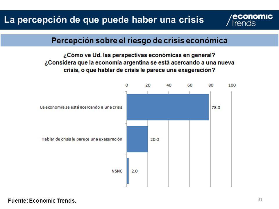 31 Percepción sobre el riesgo de crisis económica Fuente: Economic Trends.