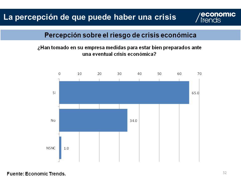 La percepción de que puede haber una crisis 32 Percepción sobre el riesgo de crisis económica Fuente: Economic Trends.