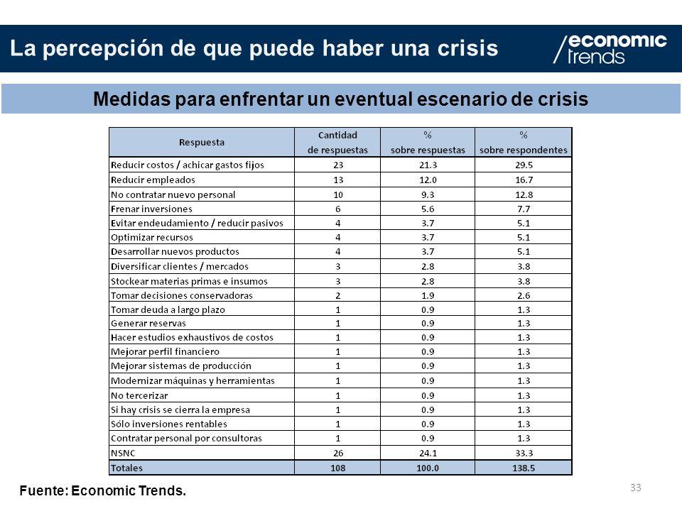 33 Medidas para enfrentar un eventual escenario de crisis Fuente: Economic Trends. La percepción de que puede haber una crisis