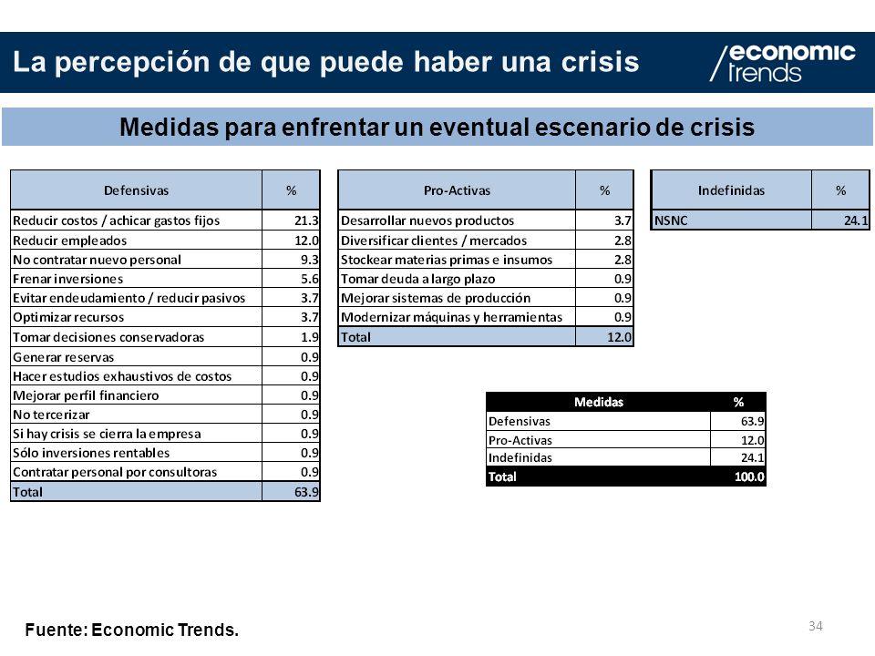 34 Medidas para enfrentar un eventual escenario de crisis Fuente: Economic Trends. La percepción de que puede haber una crisis