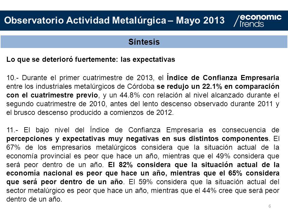 6 Síntesis 10.- Durante el primer cuatrimestre de 2013, el Índice de Confianza Empresaria entre los industriales metalúrgicos de Córdoba se redujo un