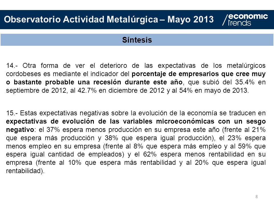 8 Síntesis 14.- Otra forma de ver el deterioro de las expectativas de los metalúrgicos cordobeses es mediante el indicador del porcentaje de empresari