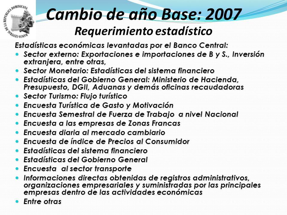 Directorio de Empresas Formales.ONE 2008. Directorio de Empresas Formales.