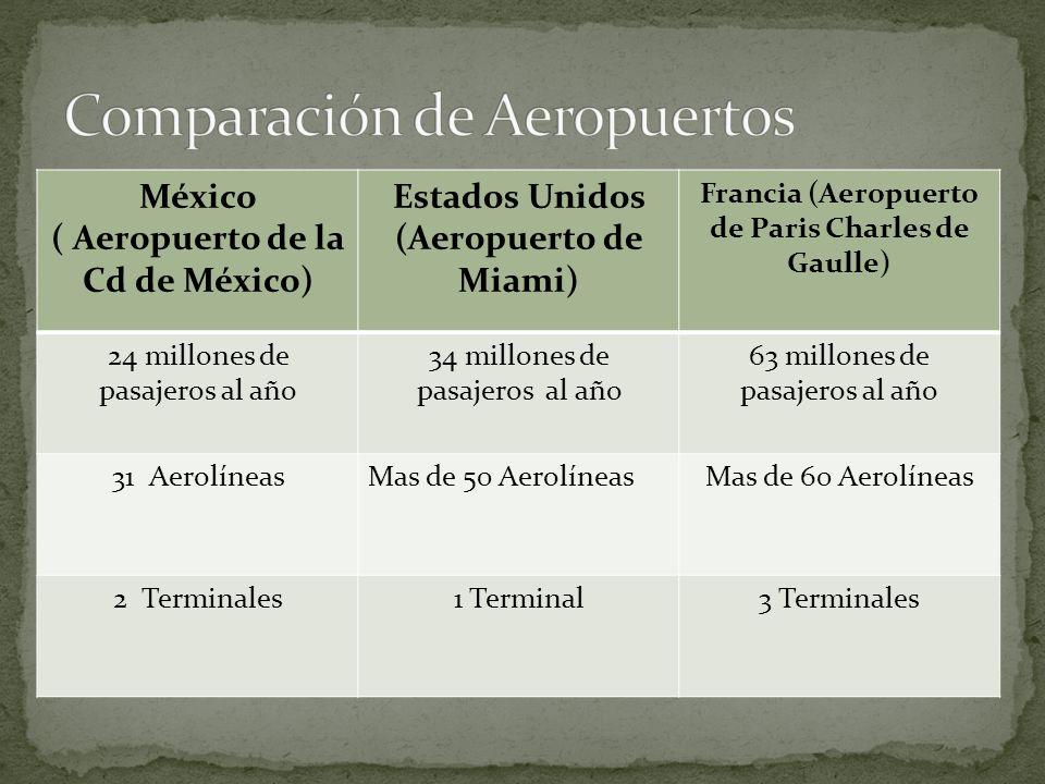 México ( Aeropuerto de la Cd de México) Estados Unidos (Aeropuerto de Miami) Francia (Aeropuerto de Paris Charles de Gaulle) 24 millones de pasajeros al año 34 millones de pasajeros al año 63 millones de pasajeros al año 31 AerolíneasMas de 50 AerolíneasMas de 60 Aerolíneas 2 Terminales1 Terminal3 Terminales