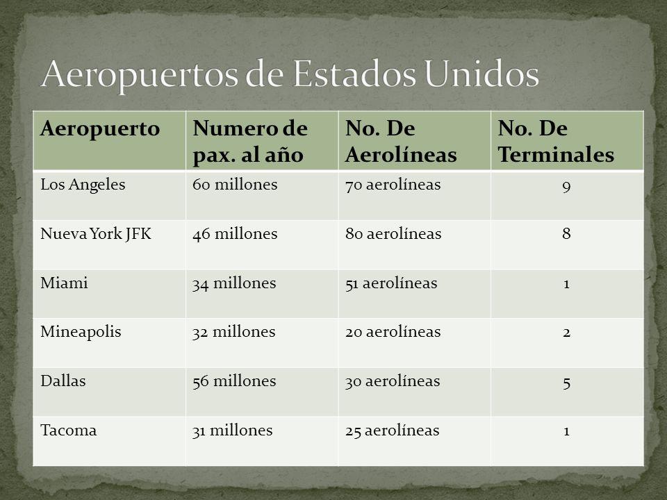 AeropuertoNumero de pax. al año No. De Aerolíneas No.