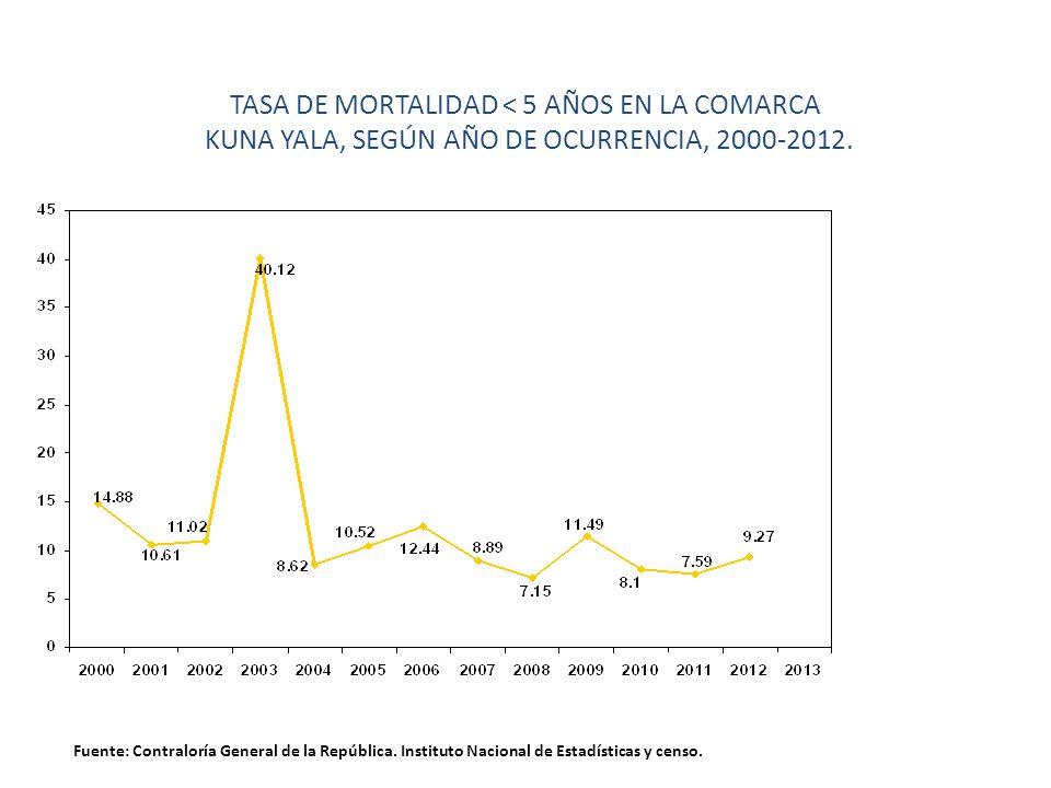TASA DE MORTALIDAD < 5 AÑOS EN LA COMARCA KUNA YALA, SEGÚN AÑO DE OCURRENCIA, 2000-2012. Fuente: Contraloría General de la República. Instituto Nacion
