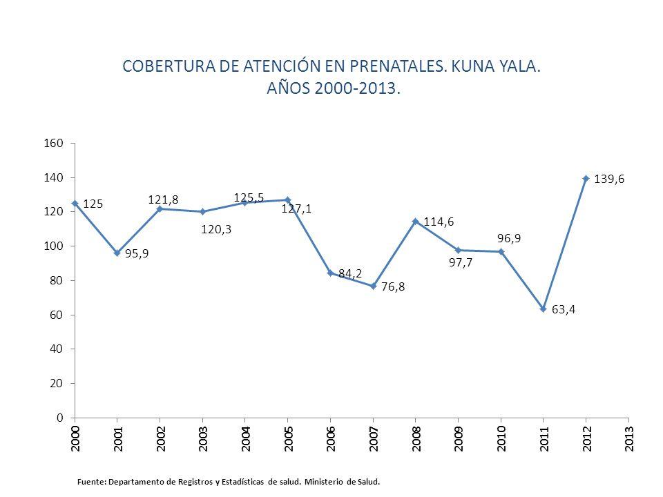 COBERTURA DE ATENCIÓN EN PRENATALES. KUNA YALA. AÑOS 2000-2013. Fuente: Departamento de Registros y Estadísticas de salud. Ministerio de Salud.