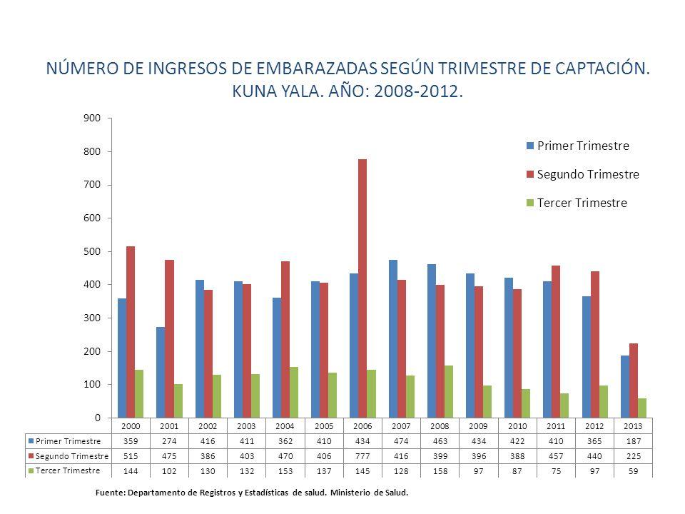 NÚMERO DE INGRESOS DE EMBARAZADAS SEGÚN TRIMESTRE DE CAPTACIÓN. KUNA YALA. AÑO: 2008-2012. Fuente: Departamento de Registros y Estadísticas de salud.