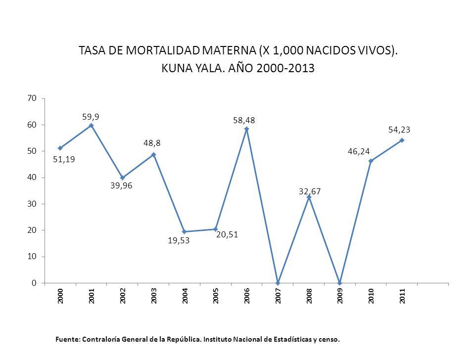 TASA DE MORTALIDAD MATERNA (X 1,000 NACIDOS VIVOS). KUNA YALA. AÑO 2000-2013 Fuente: Contraloría General de la República. Instituto Nacional de Estadí