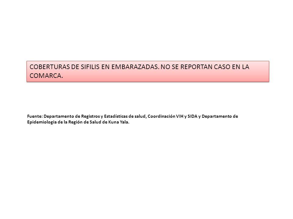 COBERTURAS DE SIFILIS EN EMBARAZADAS. NO SE REPORTAN CASO EN LA COMARCA. Fuente: Departamento de Registros y Estadísticas de salud, Coordinación VIH y