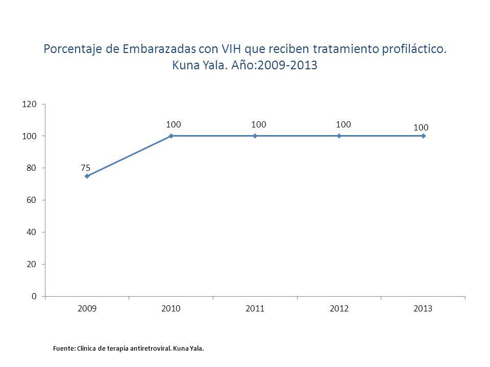 Porcentaje de Embarazadas con VIH que reciben tratamiento profiláctico. Kuna Yala. Año:2009-2013 Fuente: Clínica de terapia antiretroviral. Kuna Yala.