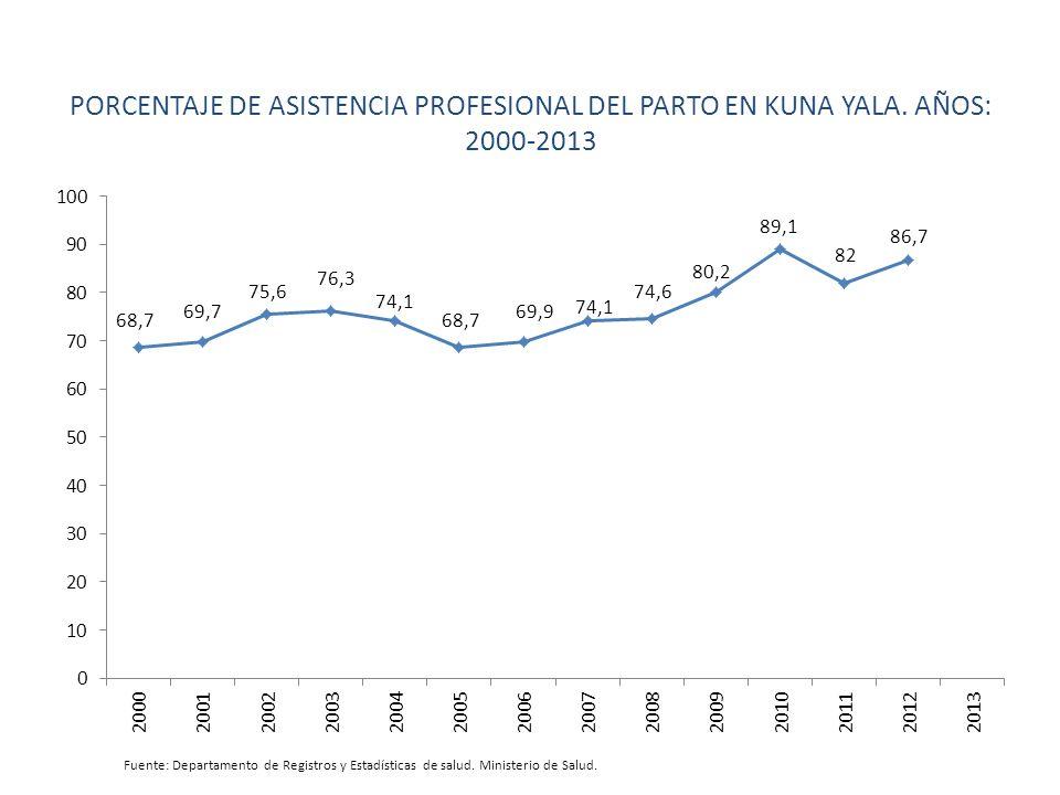 PORCENTAJE DE ASISTENCIA PROFESIONAL DEL PARTO EN KUNA YALA. AÑOS: 2000-2013 Fuente: Departamento de Registros y Estadísticas de salud. Ministerio de