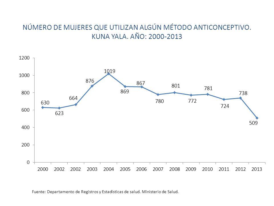 NÚMERO DE MUJERES QUE UTILIZAN ALGÚN MÉTODO ANTICONCEPTIVO. KUNA YALA. AÑO: 2000-2013 Fuente: Departamento de Registros y Estadísticas de salud. Minis