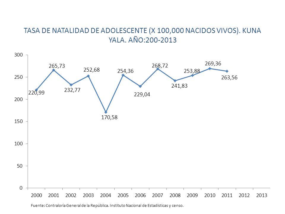 TASA DE NATALIDAD DE ADOLESCENTE (X 100,000 NACIDOS VIVOS).