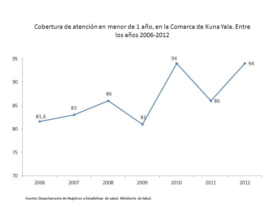 Cobertura de atención en menor de 1 año, en la Comarca de Kuna Yala. Entre los años 2006-2012 Fuente: Departamento de Registros y Estadísticas de salu