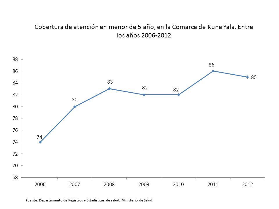 Cobertura de atención en menor de 5 año, en la Comarca de Kuna Yala. Entre los años 2006-2012 Fuente: Departamento de Registros y Estadísticas de salu