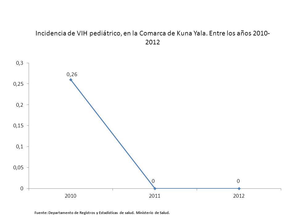 Incidencia de VIH pediátrico, en la Comarca de Kuna Yala. Entre los años 2010- 2012 Fuente: Departamento de Registros y Estadísticas de salud. Ministe