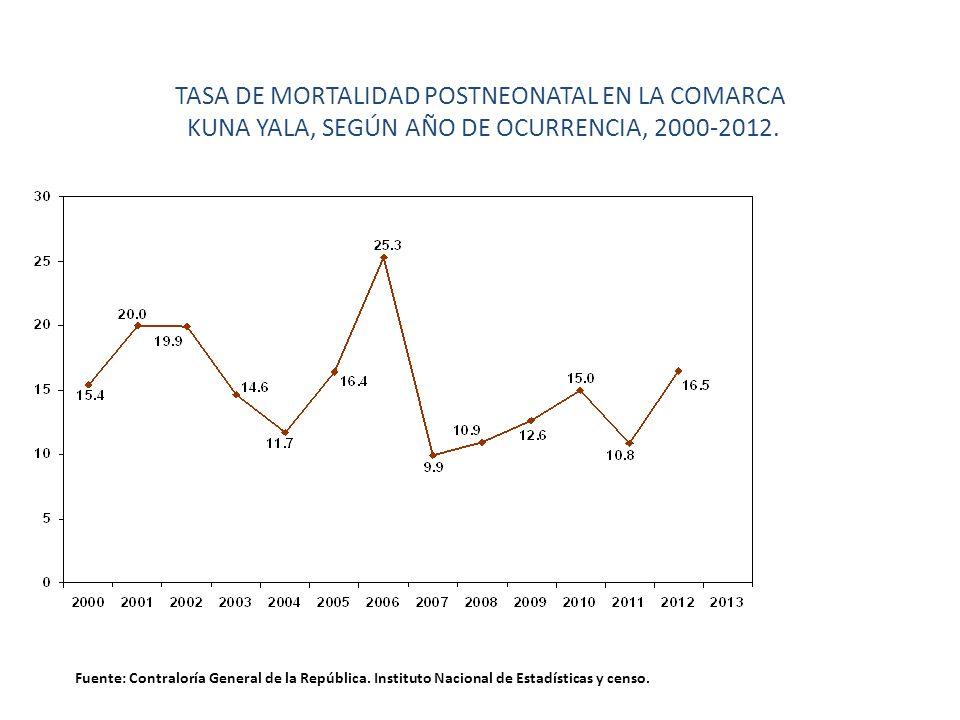 TASA DE MORTALIDAD POSTNEONATAL EN LA COMARCA KUNA YALA, SEGÚN AÑO DE OCURRENCIA, 2000-2012. Fuente: Contraloría General de la República. Instituto Na