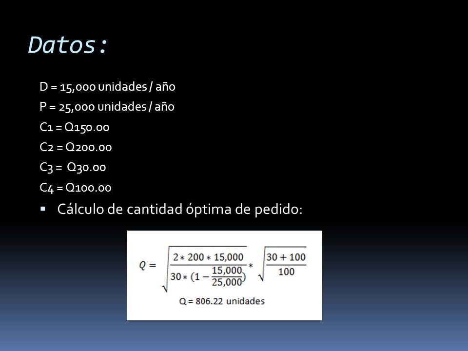 Datos: D = 15,000 unidades / año P = 25,000 unidades / año C1 = Q150.00 C2 = Q200.00 C3 = Q30.00 C4 = Q100.00 Cálculo de cantidad óptima de pedido: