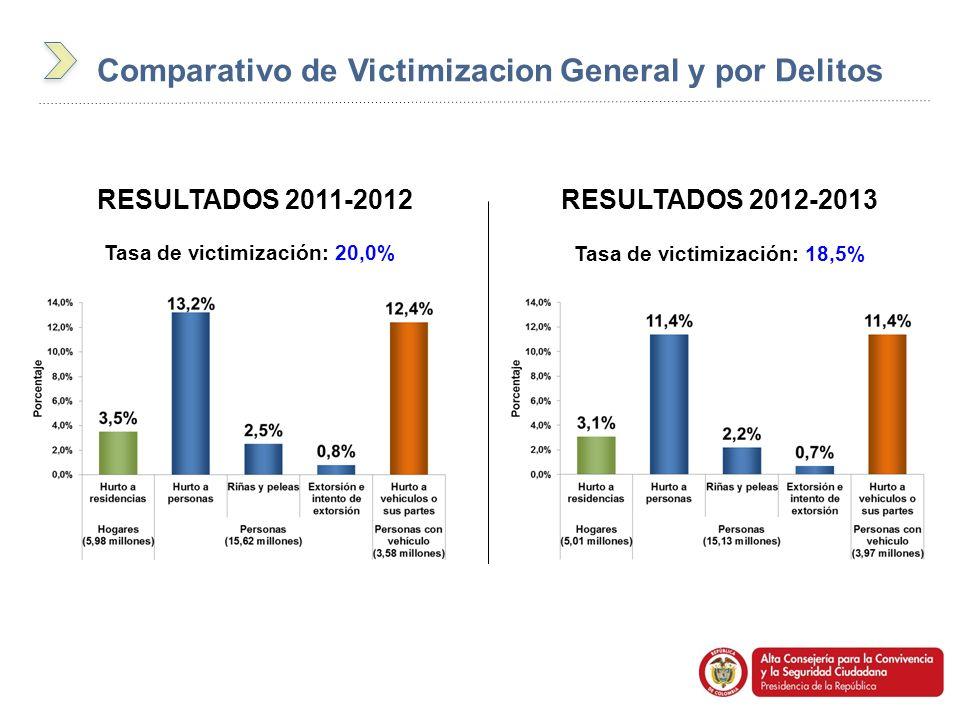 Tasa de victimización: 20,0% Tasa de victimización: 18,5% RESULTADOS 2011-2012RESULTADOS 2012-2013 Comparativo de Victimizacion General y por Delitos