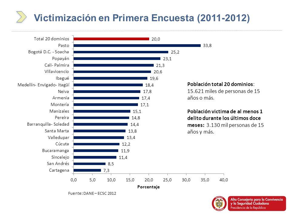 Fuente: DANE – ECSC 2012 Población total 20 dominios: 15.621 miles de personas de 15 años o más. Población victima de al menos 1 delito durante los úl