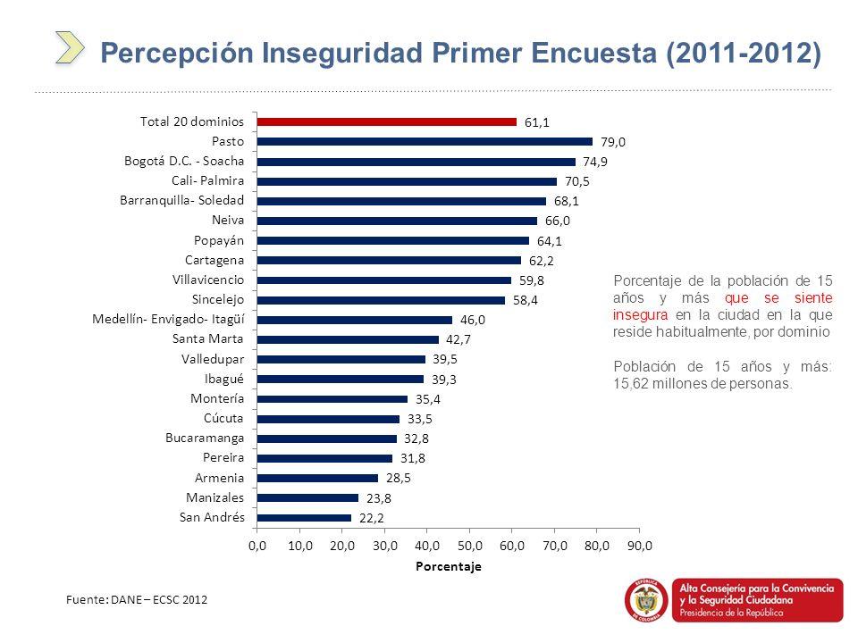 Fuente: DANE – ECSC 2012 Porcentaje de la población de 15 años y más que se siente insegura en la ciudad en la que reside habitualmente, por dominio P