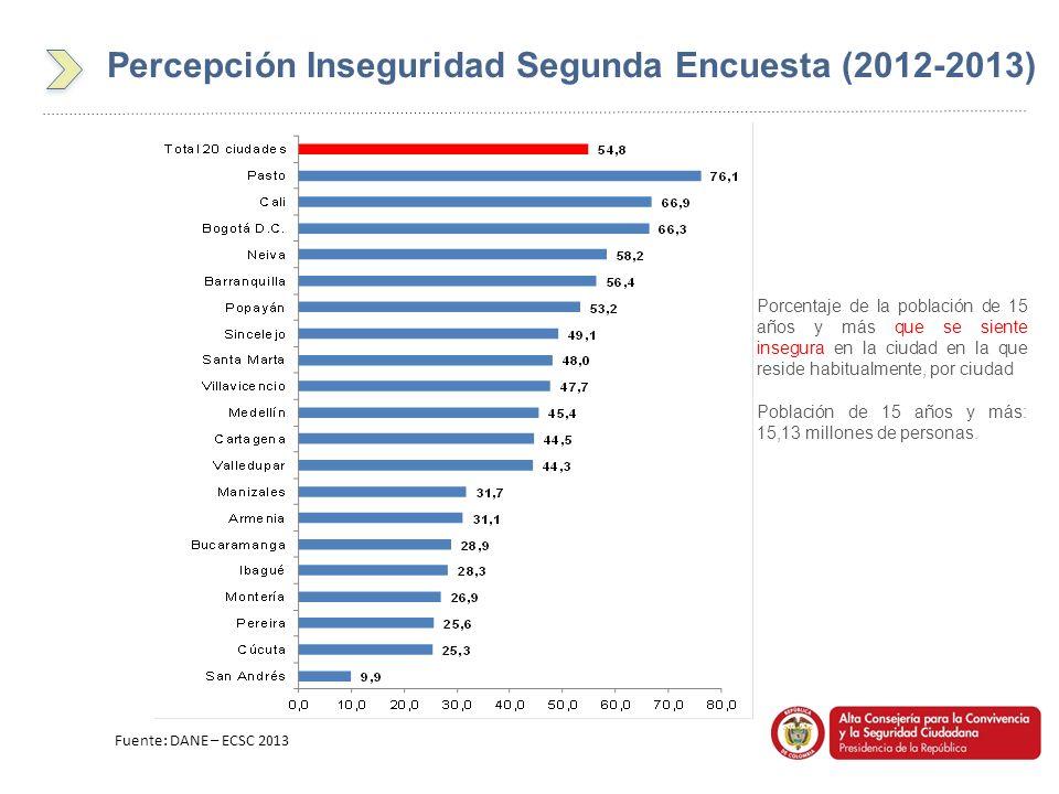 Fuente: DANE – ECSC 2013 Porcentaje de la población de 15 años y más que se siente insegura en la ciudad en la que reside habitualmente, por ciudad Po