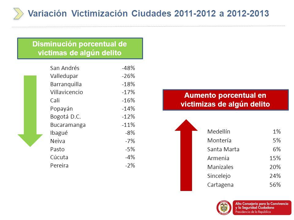 Variación Victimización Ciudades 2011-2012 a 2012-2013 San Andrés-48% Valledupar-26% Barranquilla-18% Villavicencio-17% Cali-16% Popayán-14% Bogotá D.