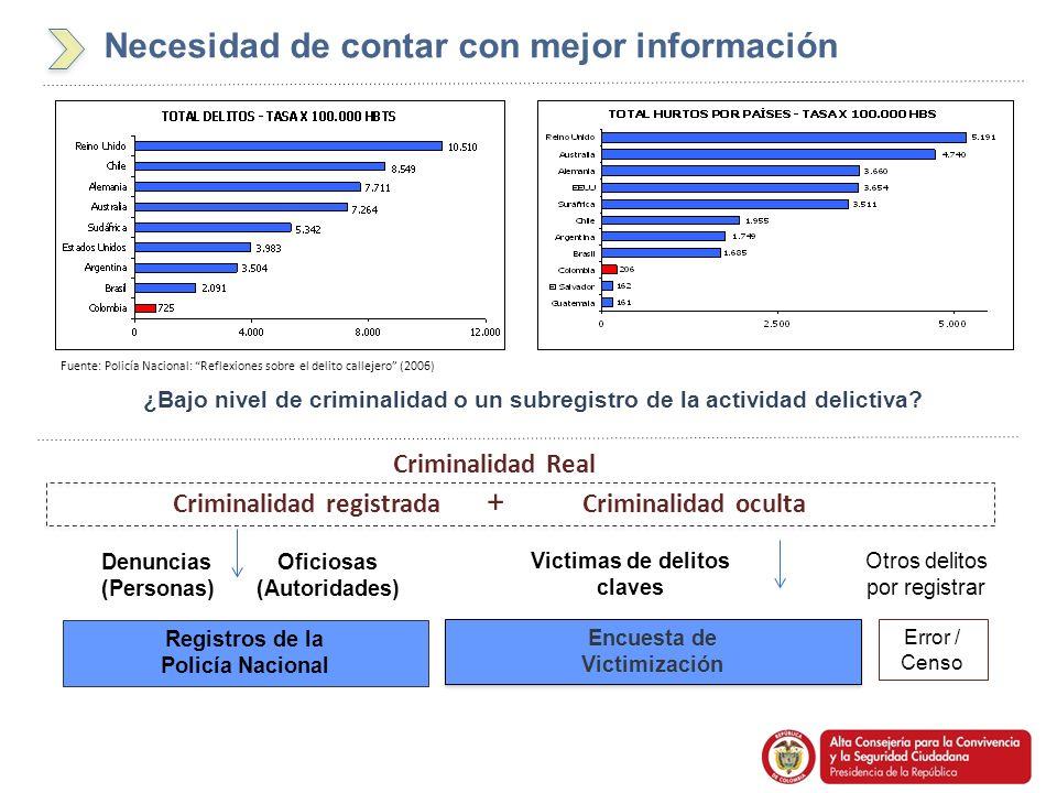 Necesidad de contar con mejor información ¿Bajo nivel de criminalidad o un subregistro de la actividad delictiva? Fuente: Policía Nacional: Reflexione