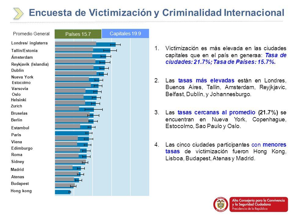 6 1.Victimización es más elevada en las ciudades capitales que en el país en generaa: Tasa de ciudades: 21.7%; Tasa de Países: 15.7%. 2.Las tasas más