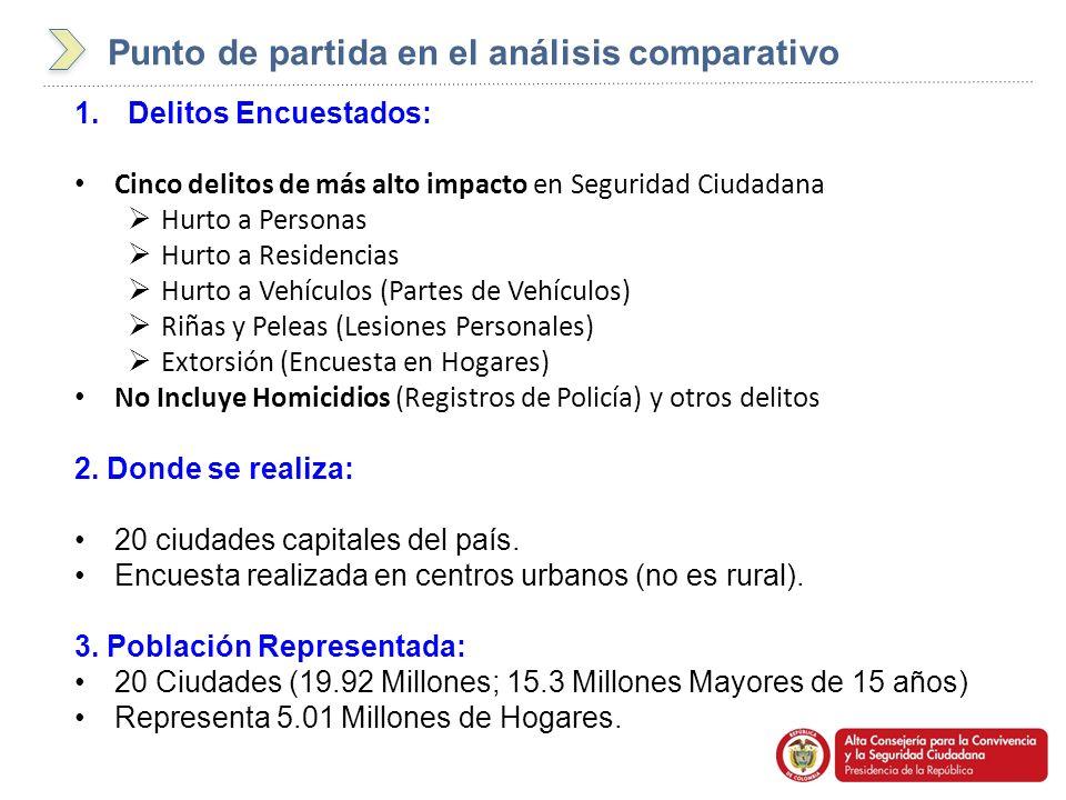 Punto de partida en el análisis comparativo 1.Delitos Encuestados: Cinco delitos de más alto impacto en Seguridad Ciudadana Hurto a Personas Hurto a R