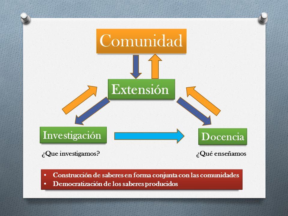 Extensión Investigación Docencia Comunidad ¿Que investigamos?¿Qué enseñamos Construcción de saberes en forma conjunta con las comunidades Democratizac