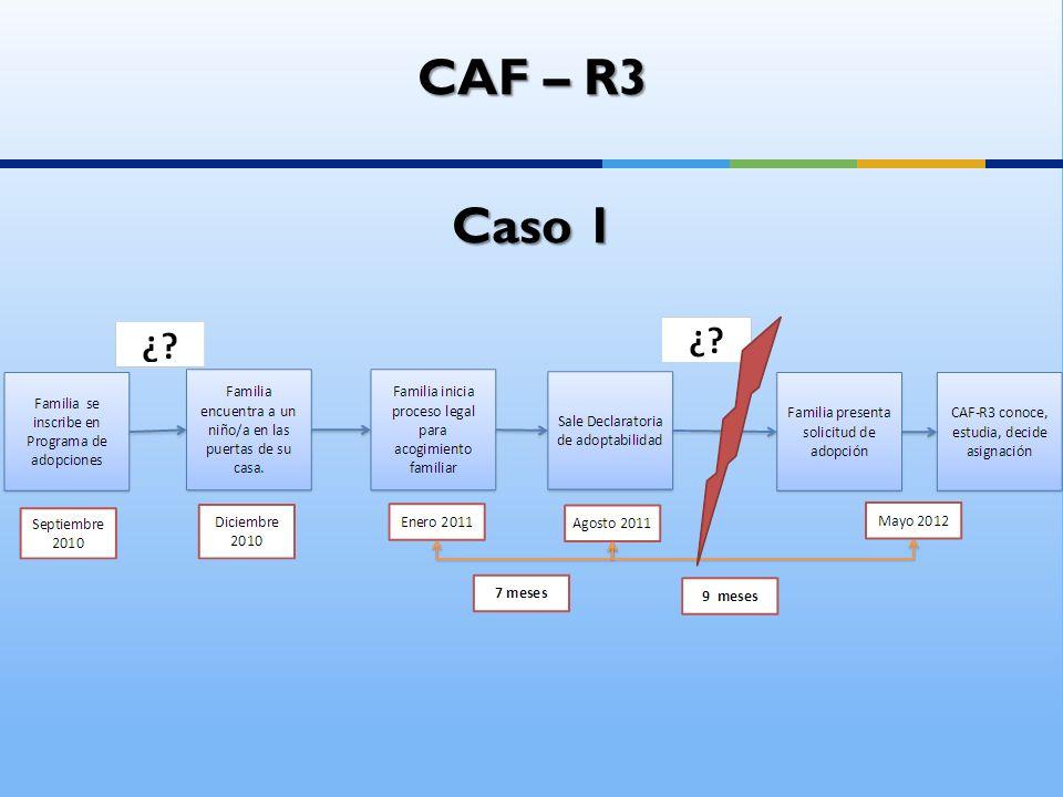CAF – R3 Caso 1