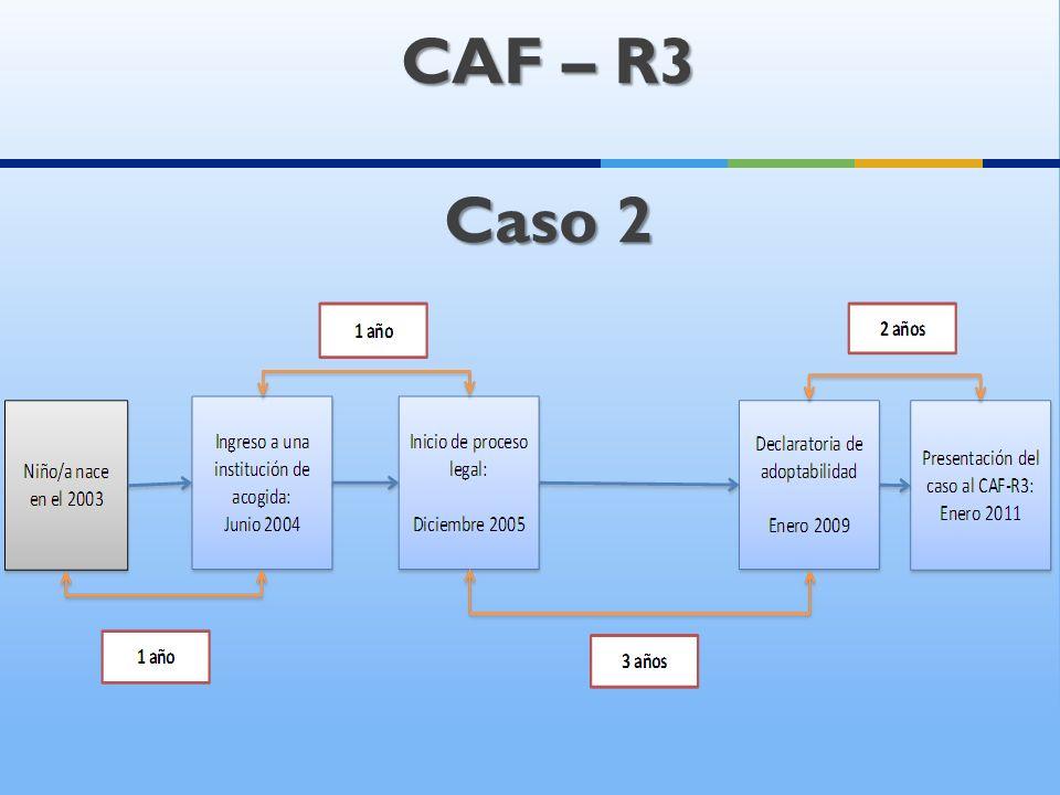 CAF – R3 Caso 2