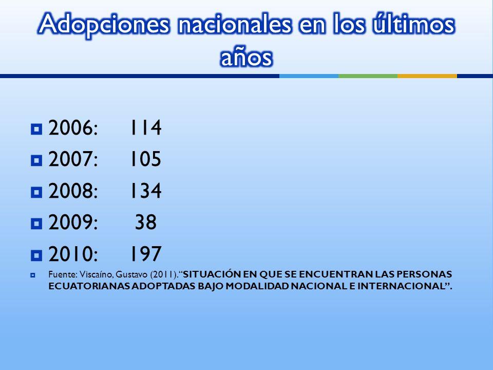2006:114 2007:105 2008:134 2009: 38 2010: 197 Fuente: Viscaíno, Gustavo (2011).