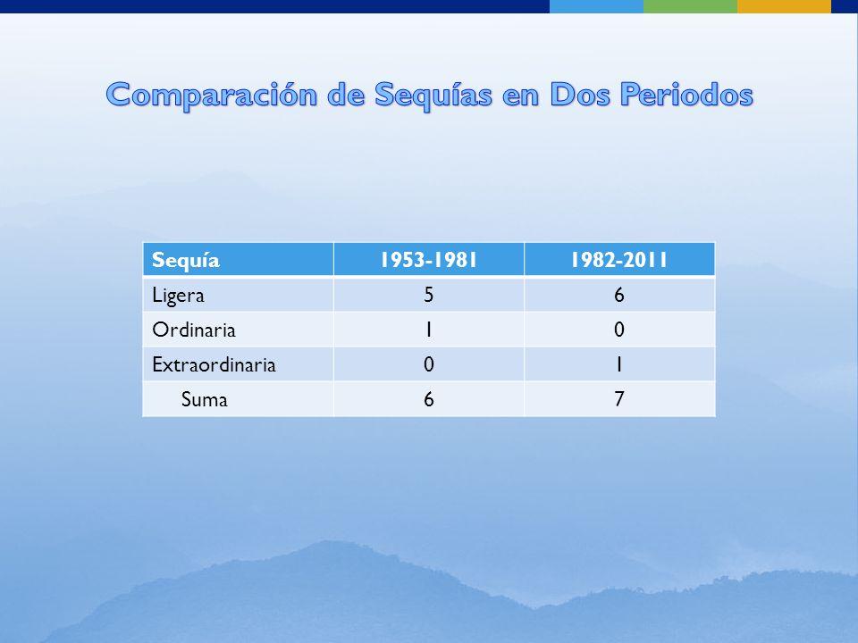 Sequía1953-19811982-2011 Ligera56 Ordinaria10 Extraordinaria01 Suma67