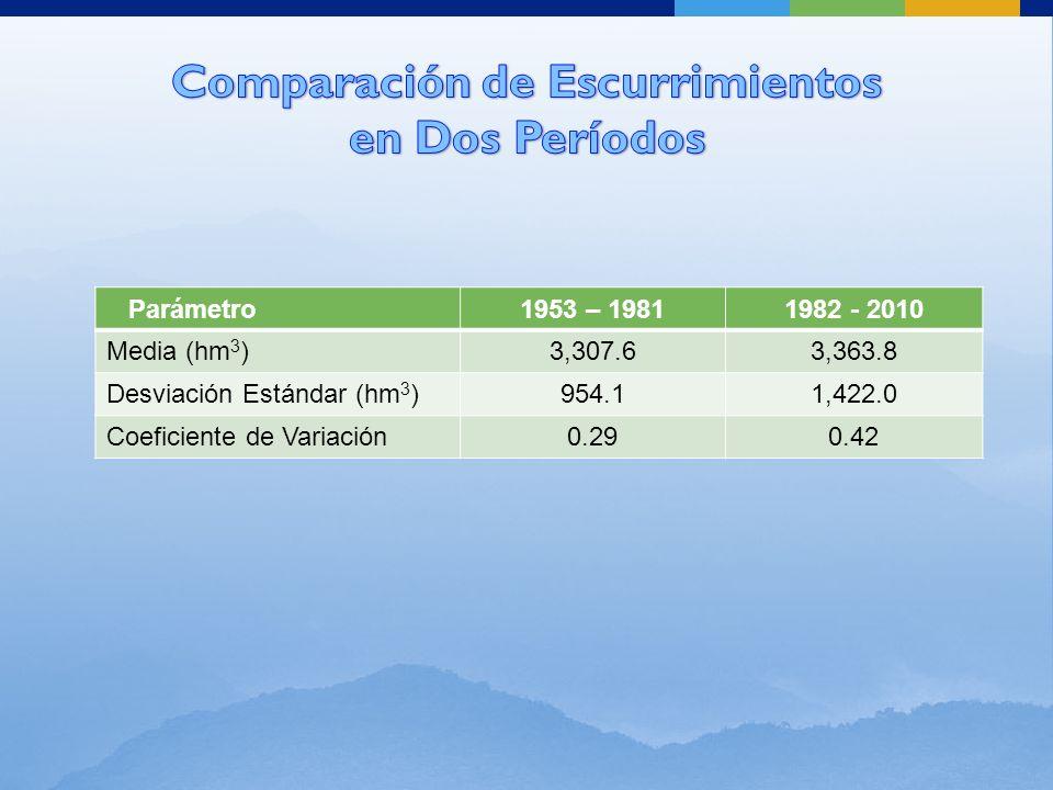 Parámetro1953 – 19811982 - 2010 Media (hm 3 )3,307.63,363.8 Desviación Estándar (hm 3 )954.11,422.0 Coeficiente de Variación0.290.42