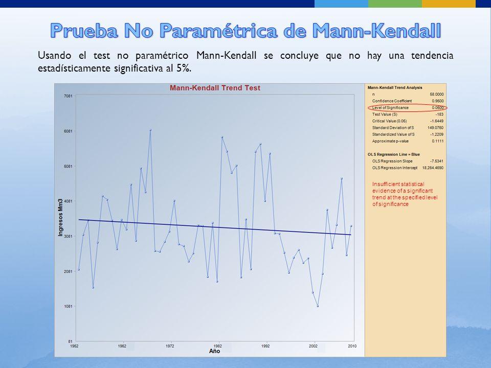 Usando el test no paramétrico Mann-Kendall se concluye que no hay una tendencia estadísticamente significativa al 5%.