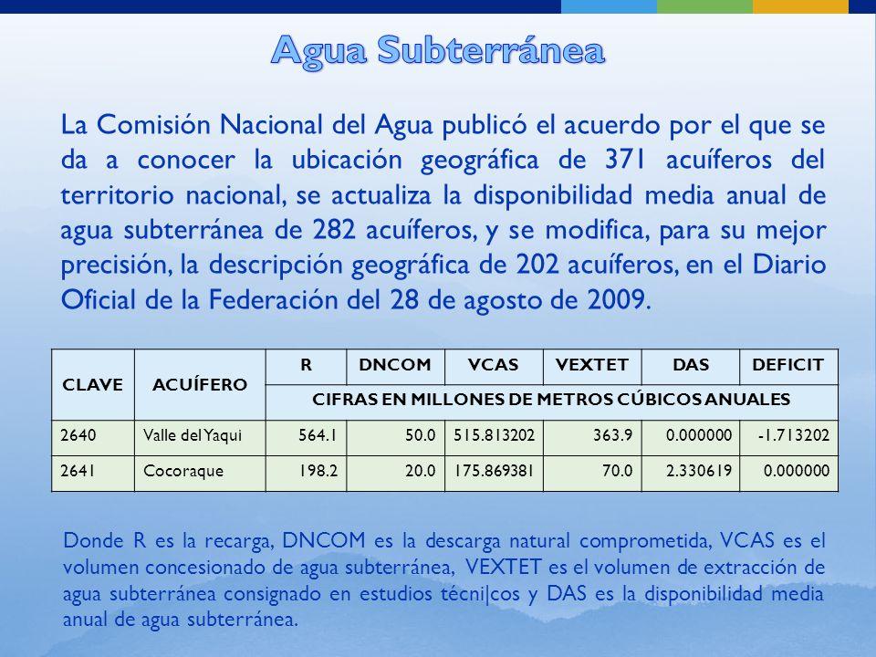 CLAVEACUÍFERO RDNCOMVCASVEXTETDASDEFICIT CIFRAS EN MILLONES DE METROS CÚBICOS ANUALES 2640Valle del Yaqui564.150.0515.813202363.90.000000-1.713202 2641Cocoraque198.220.0175.86938170.02.3306190.000000 La Comisión Nacional del Agua publicó el acuerdo por el que se da a conocer la ubicación geográfica de 371 acuíferos del territorio nacional, se actualiza la disponibilidad media anual de agua subterránea de 282 acuíferos, y se modifica, para su mejor precisión, la descripción geográfica de 202 acuíferos, en el Diario Oficial de la Federación del 28 de agosto de 2009.