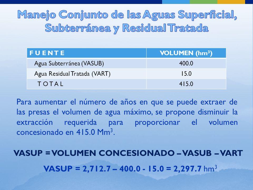F U E N T EVOLUMEN (hm 3 ) Agua Subterránea (VASUB)400.0 Agua Residual Tratada (VART)15.0 T O T A L415.0 VASUP = VOLUMEN CONCESIONADO – VASUB – VART VASUP = 2,712.7 – 400.0 - 15.0 = 2,297.7 hm 3 Para aumentar el número de años en que se puede extraer de las presas el volumen de agua máximo, se propone disminuir la extracción requerida para proporcionar el volumen concesionado en 415.0 Mm 3.
