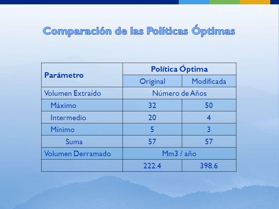 Parámetro Política Óptima OriginalModificada Volumen ExtraídoNúmero de Años Máximo3250 Intermedio204 Mínimo53 Suma57 Volumen DerramadoMm3 / año 222.4398.6