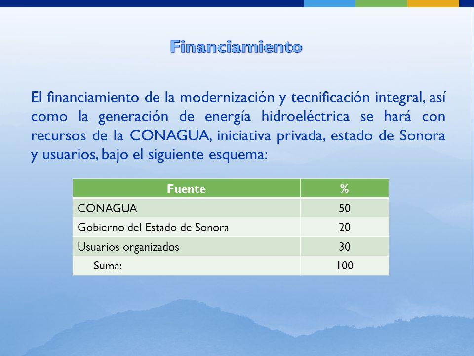 El financiamiento de la modernización y tecnificación integral, así como la generación de energía hidroeléctrica se hará con recursos de la CONAGUA, iniciativa privada, estado de Sonora y usuarios, bajo el siguiente esquema: Fuente% CONAGUA50 Gobierno del Estado de Sonora20 Usuarios organizados30 Suma:100