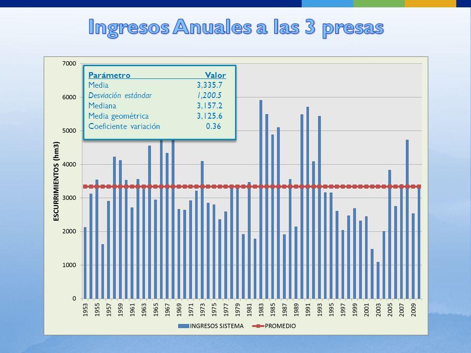 En la política óptima se consideró que todos los años se extraen de la presa La Angostura los 120.0 millones de metros cúbicos (Mm 3 ) para la mina La Caridad y los Pueblos Ribereños.