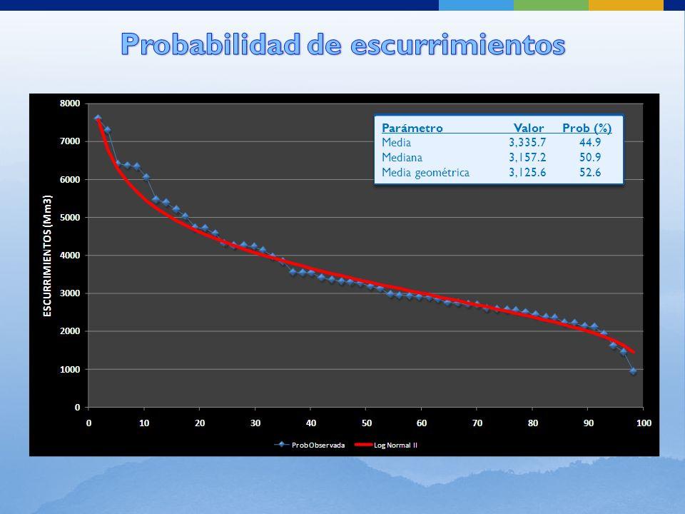 Extracción máxima:2,297.7 hm 3 Extracción mínima:1,356.4 hm 3 Extracción media:2,219.7 hm 3 Derrame promedio: 398.6 hm 3 Años con deficiencias: 0 Déficit promedio anual: 0.0 % Años extracción máxima: 50 años (88%) Porcentaje de aprovechamiento: 79 %