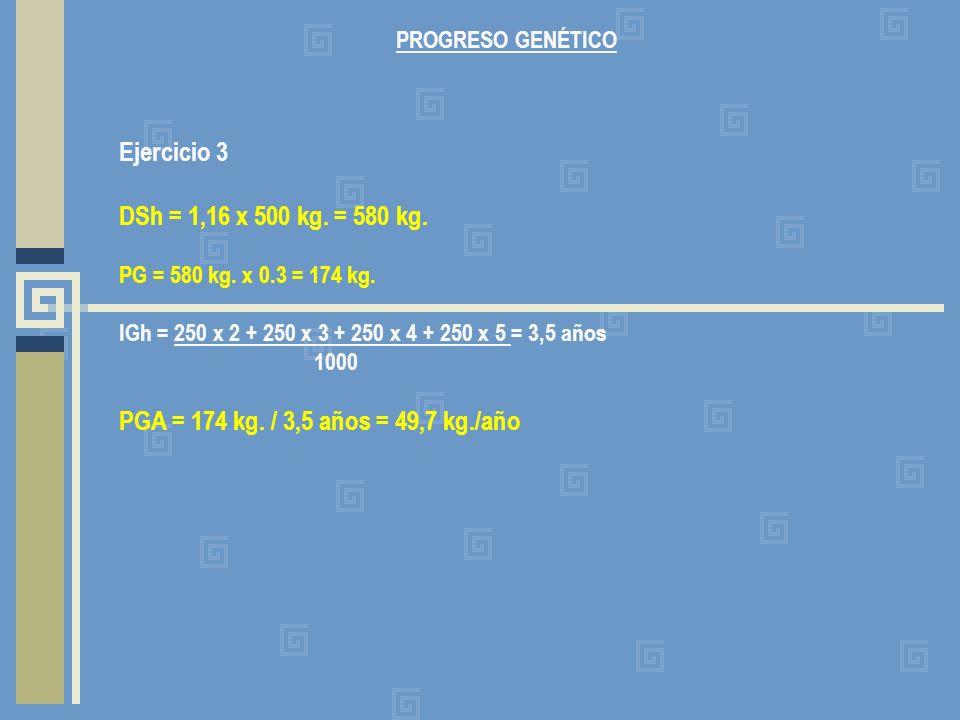 PROGRESO GENÉTICO Ejercicio 3 DSh = 1,16 x 500 kg. = 580 kg. PG = 580 kg. x 0.3 = 174 kg. IGh = 250 x 2 + 250 x 3 + 250 x 4 + 250 x 5 = 3,5 años 1000