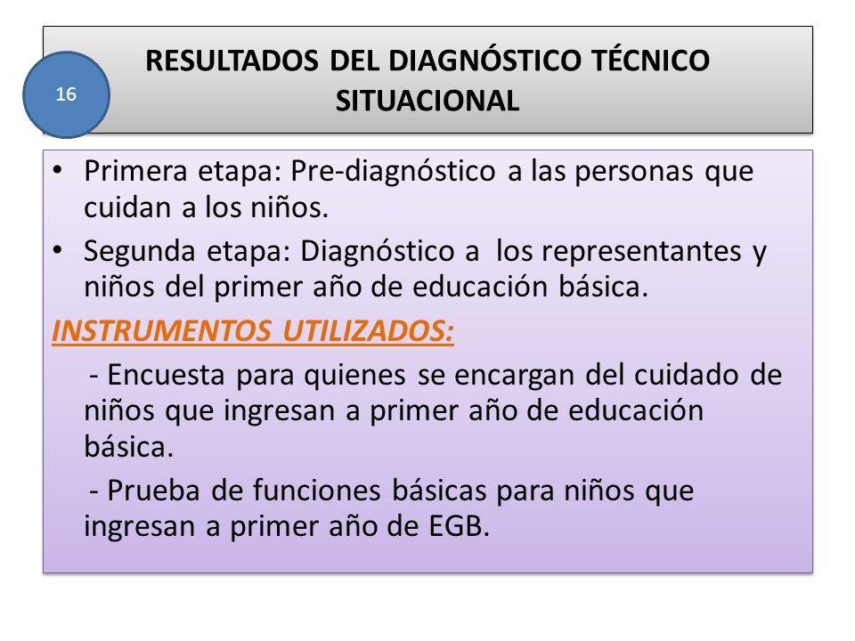 RESULTADOS DEL DIAGNÓSTICO TÉCNICO SITUACIONAL Primera etapa: Pre-diagnóstico a las personas que cuidan a los niños. Segunda etapa: Diagnóstico a los