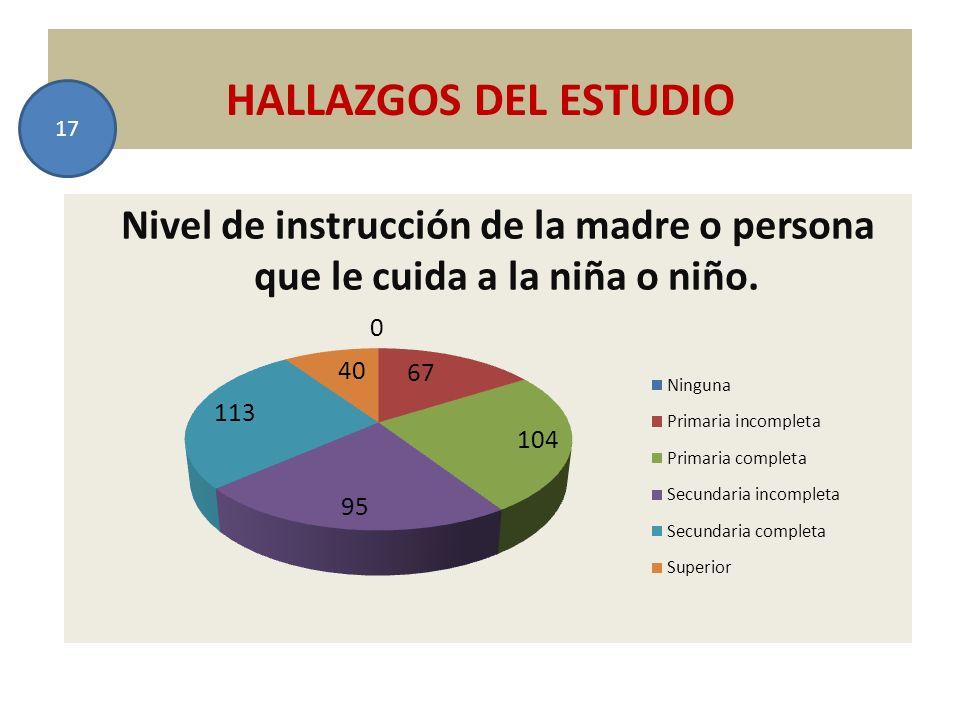HALLAZGOS DEL ESTUDIO 17 Nivel de instrucción de la madre o persona que le cuida a la niña o niño.